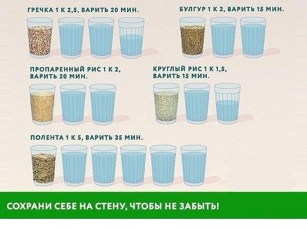 Гречневая каша сколько воды на стакан гречки