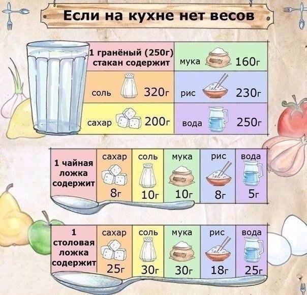 1 кг сахара сколько стаканов перевод