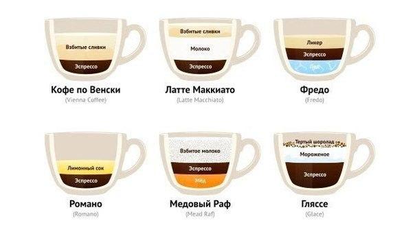 Разные кофе в домашних условиях